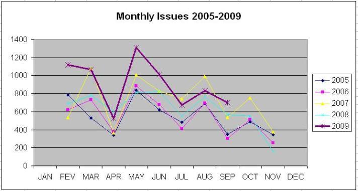Drops correspond to holidays